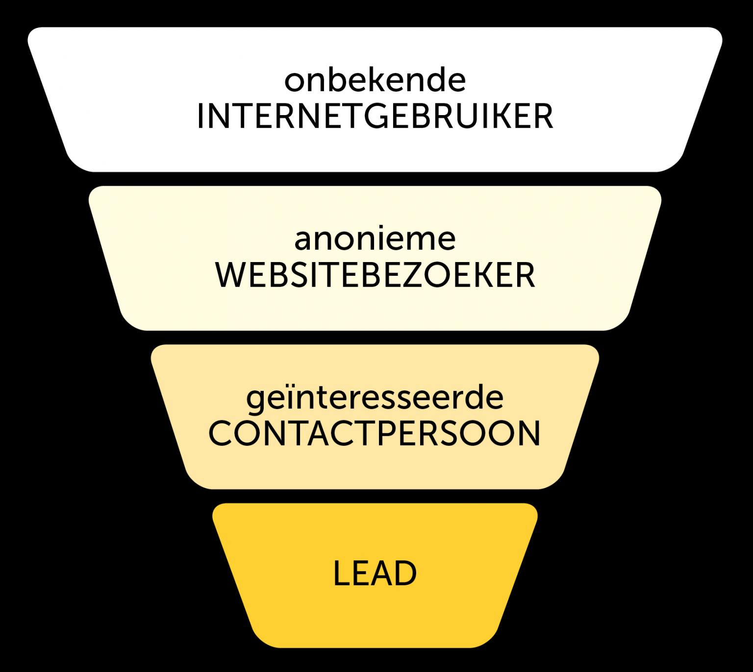 Inbound marketing funnel | Like Honey